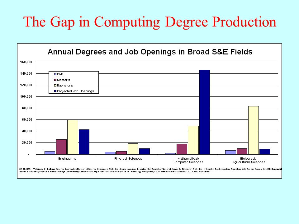 The Gap in Computing Degree Production