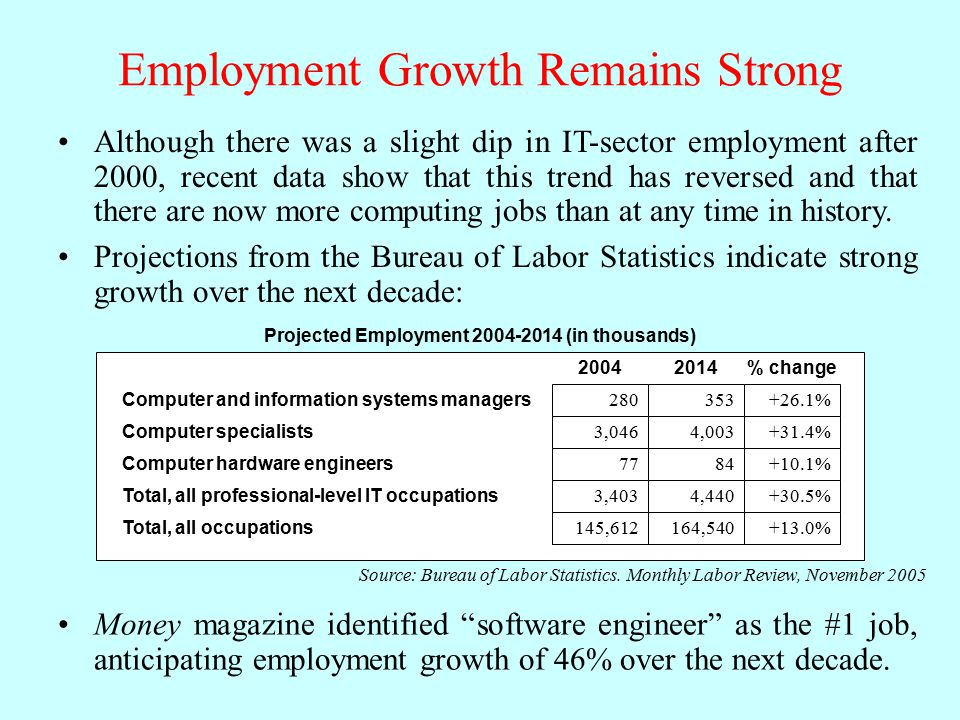 Employment Growth Remains Strong Although there was a slight dip in IT-sector employment after 2000, recent data show that this trend has reversed and that there are now more computing jobs than at any time in history.