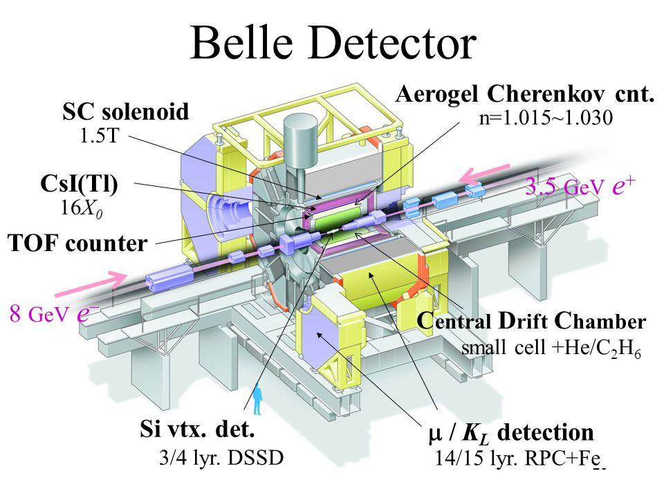 20  / K L detection 14/15 lyr.