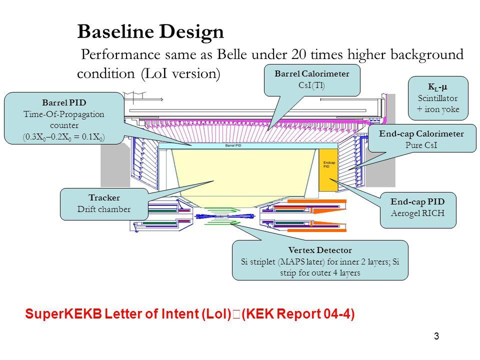 3 Baseline Design Performance same as Belle under 20 times higher background condition (LoI version) Vertex Detector Si striplet (MAPS later) for inner 2 layers; Si strip for outer 4 layers Tracker Drift chamber Barrel PID Time-Of-Propagation counter (0.3X 0  0.2X 0 = 0.1X 0 ) End-cap PID Aerogel RICH End-cap Calorimeter Pure CsI Barrel Calorimeter CsI(Tl) K L -  Scintillator + iron yoke SuperKEKB Letter of Intent (LoI) (KEK Report 04-4)