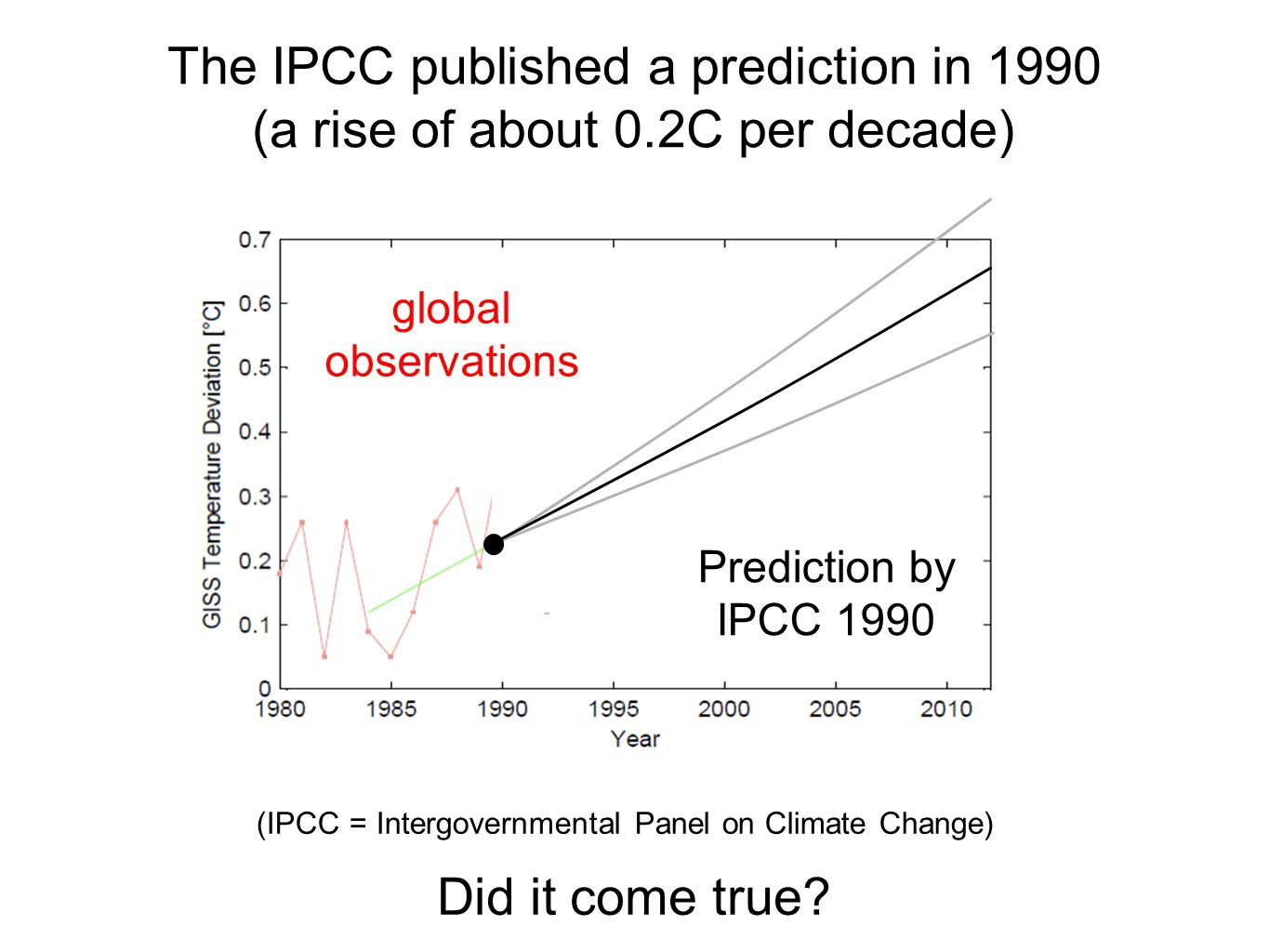 (IPCC = Intergovernmental Panel on Climate Change) The IPCC published a prediction in 1990 (a rise of about 0.2C per decade) Prediction by IPCC 1990 global observations Did it come true?