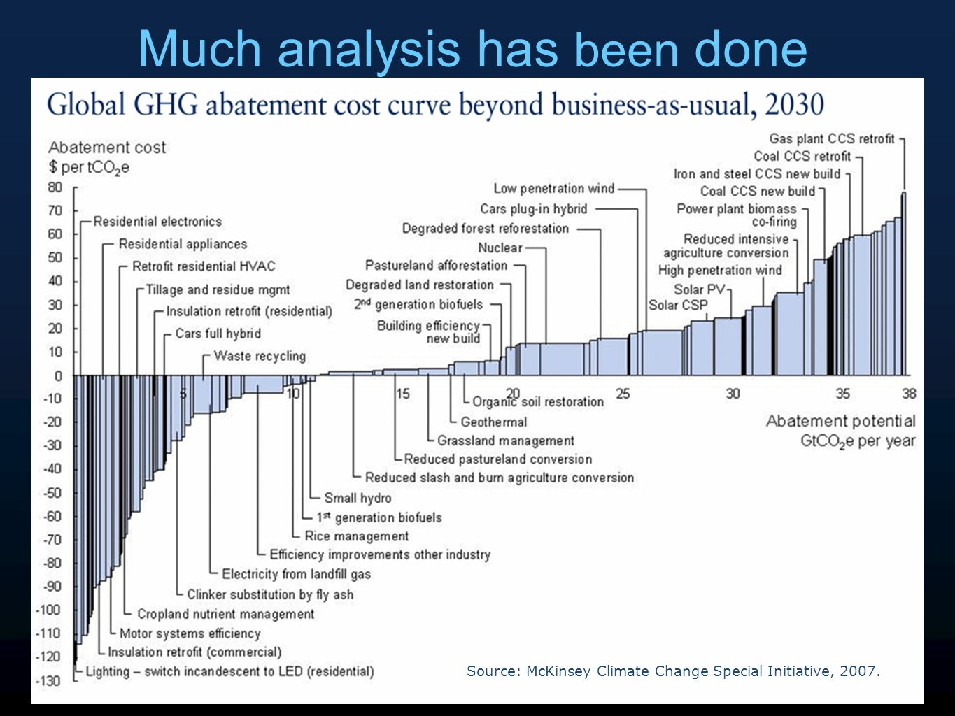 43 Much analysis has been done Source: McKinsey Climate Change Special Initiative, 2007.