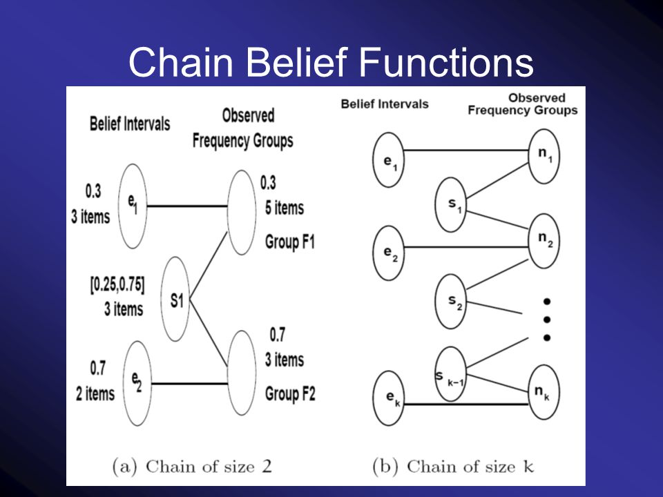 Chain Belief Functions