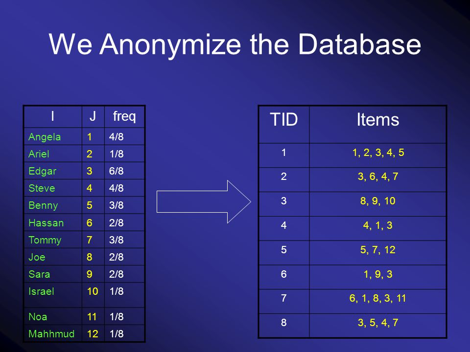 We Anonymize the Database freqJI 4/81Angela 1/82Ariel 6/83Edgar 4/84Steve 3/85Benny 2/86Hassan 3/87Tommy 2/88Joe 2/89Sara 1/810Israel 1/811Noa 1/812Mahhmud ItemsTID 1, 2, 3, 4, 51 3, 6, 4, 72 8, 9, 103 4, 1, 34 5, 7, 125 1, 9, 36 6, 1, 8, 3, 117 3, 5, 4, 78
