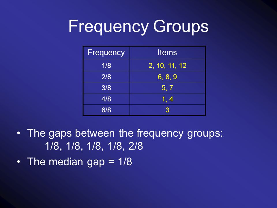 Frequency Groups The gaps between the frequency groups: 1/8, 1/8, 1/8, 1/8, 2/8 The median gap = 1/8 ItemsFrequency 2, 10, 11, 121/8 6, 8, 92/8 5, 73/8 1, 44/8 36/8