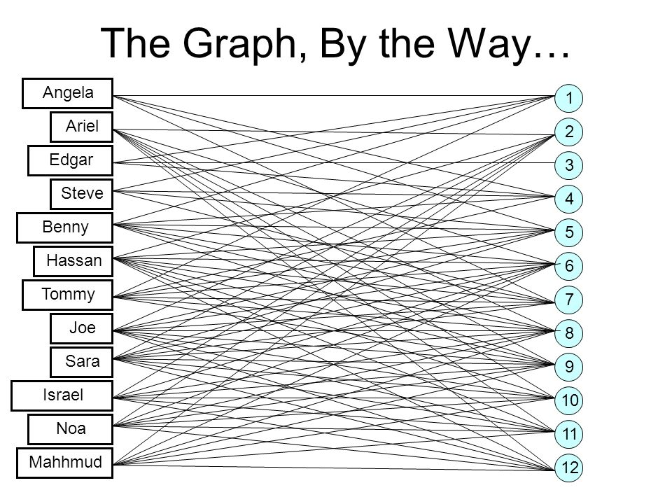 The Graph, By the Way… 1 2 4 3 8 5 6 7 10 9 11 12 Angela Ariel Edgar Steve Benny Hassan Tommy Joe Sara Israel Noa Mahhmud