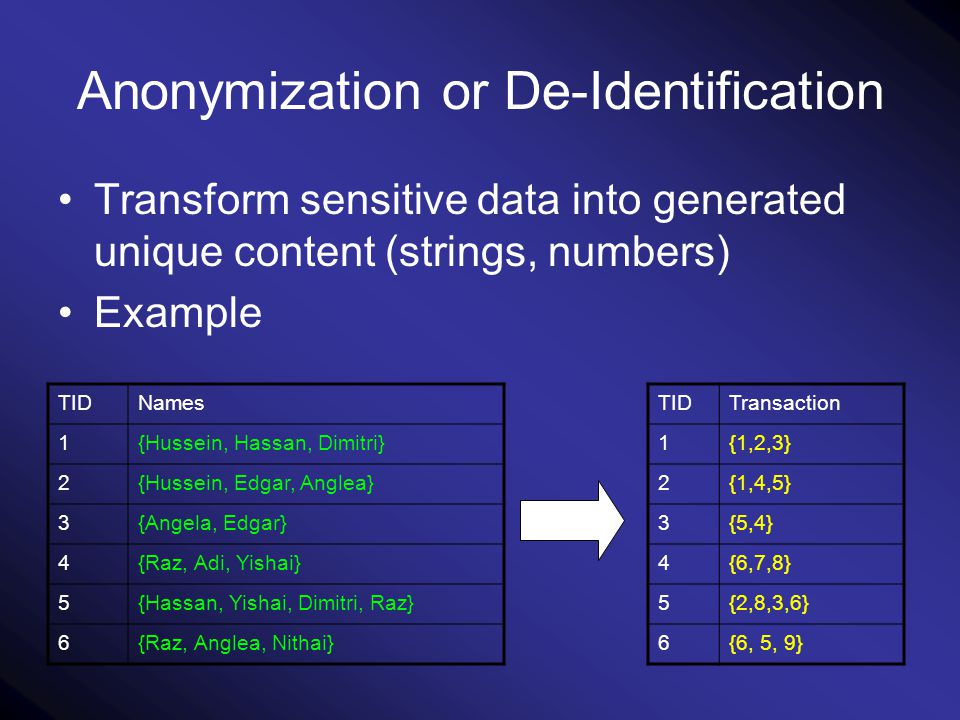 Anonymization or De-Identification Transform sensitive data into generated unique content (strings, numbers) Example NamesTID {Hussein, Hassan, Dimitri}1 {Hussein, Edgar, Anglea}2 {Angela, Edgar}3 {Raz, Adi, Yishai}4 {Hassan, Yishai, Dimitri, Raz}5 {Raz, Anglea, Nithai}6 TransactionTID {1,2,3}1 {1,4,5}2 {5,4}3 {6,7,8}4 {2,8,3,6}5 {6, 5, 9}6