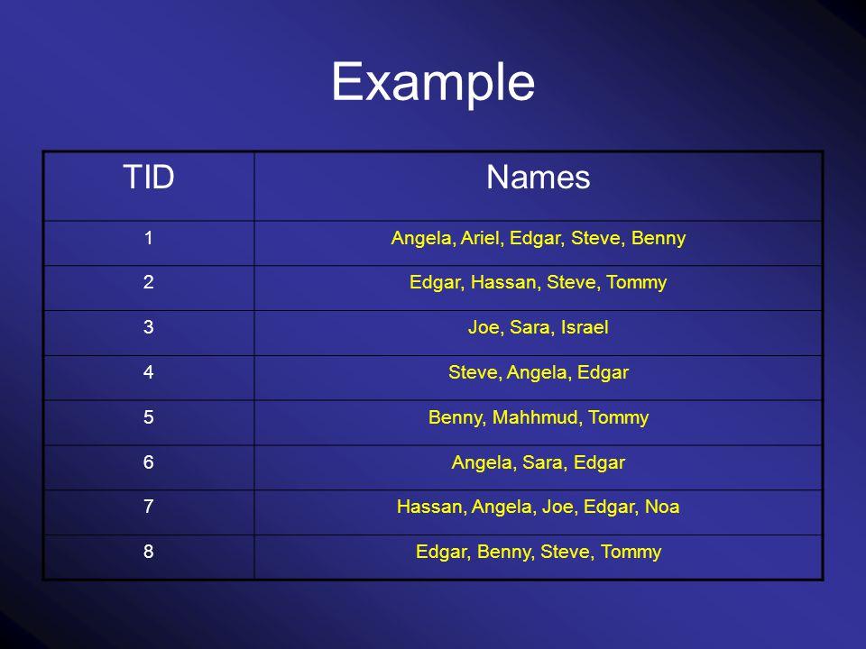 Example NamesTID Angela, Ariel, Edgar, Steve, Benny1 Edgar, Hassan, Steve, Tommy2 Joe, Sara, Israel3 Steve, Angela, Edgar4 Benny, Mahhmud, Tommy5 Ange