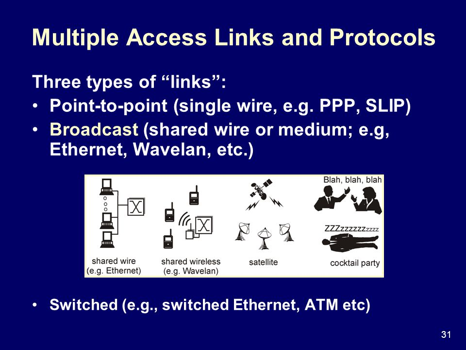 31 Multiple Access Links and Protocols Three types of links : Point-to-point (single wire, e.g.