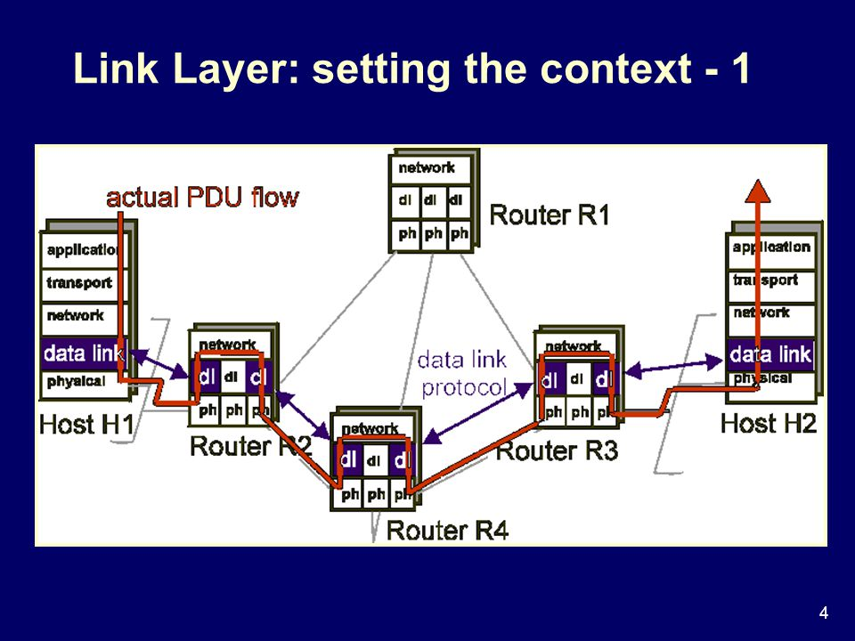 4 Link Layer: setting the context - 1