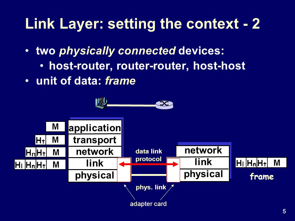5 two physically connected devices: host-router, router-router, host-host unit of data: frame M adapter card application transport network link physical network link physical M M M M H t H t H n H t H n H l H t H n H l frame phys.