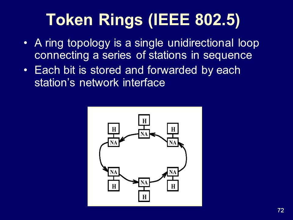 72 Token Rings (IEEE 802.5) A ring topology is a single unidirectional loop connecting a series of stations in sequence Each bit is stored and forwarded by each station's network interface