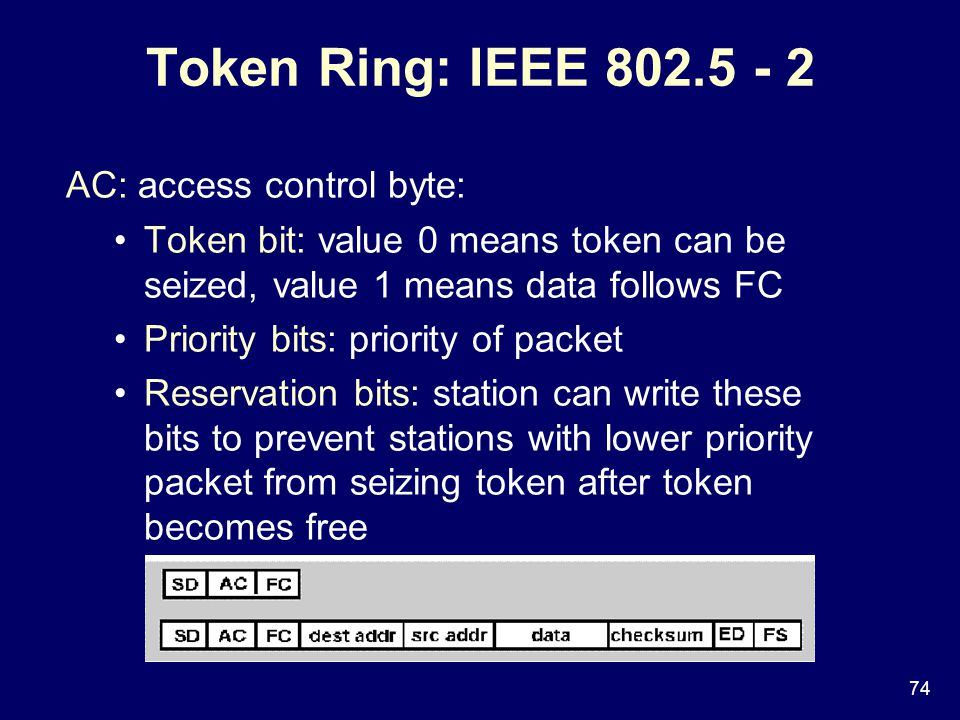 74 AC: access control byte: Token bit: value 0 means token can be seized, value 1 means data follows FC Priority bits: priority of packet Reservation bits: station can write these bits to prevent stations with lower priority packet from seizing token after token becomes free Token Ring: IEEE 802.5 - 2