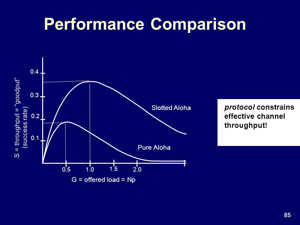 85 Performance Comparison S = throughput = goodput (success rate) G = offered load = Np 0.51.0 1.5 2.0 0.1 0.2 0.3 0.4 Pure Aloha Slotted Aloha protocol constrains effective channel throughput!