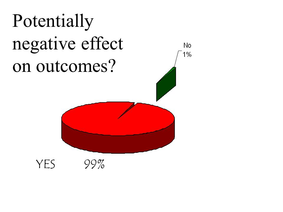 YES 99% Potentially negative effect on outcomes