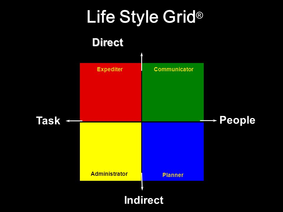 Direct Life Style Grid ® Indirect People Task ExpediterCommunicator Administrator Planner