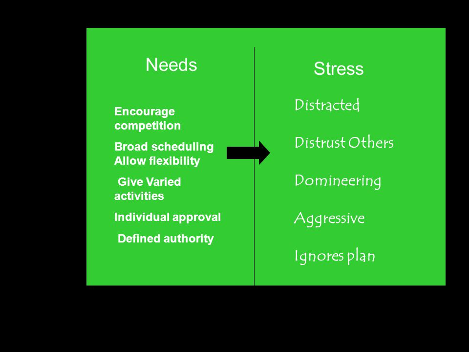 Needs Stress Encourage competition Broad scheduling Allow flexibility Give Varied activities Individual approval Defined authority Distracted Distrust Others Domineering Aggressive Ignores plan