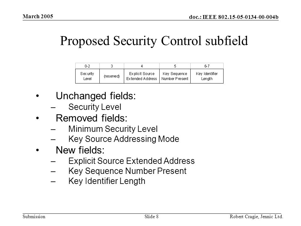 doc.: IEEE 802.15-05-0134-00-004b Submission March 2005 Robert Cragie, Jennic Ltd.Slide 8 Proposed Security Control subfield Unchanged fields: –Securi