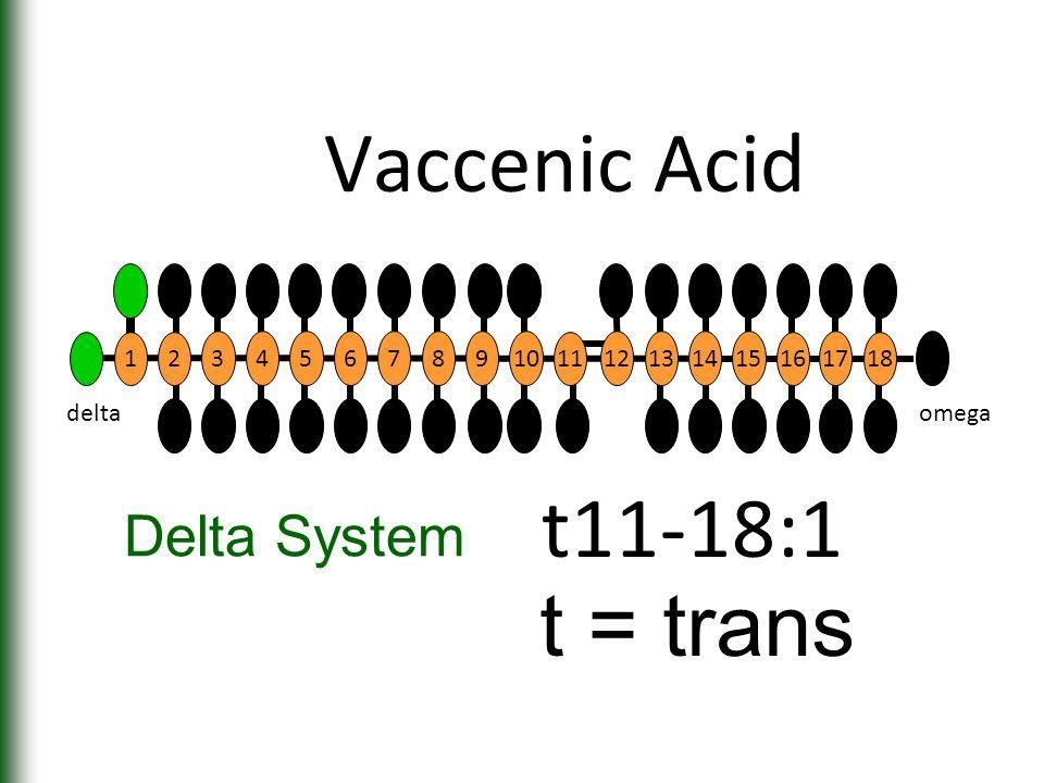 Vaccenic Acid t11-18:1 Delta System 12 345678910 11 12131415 16 17 18 deltaomega t = trans