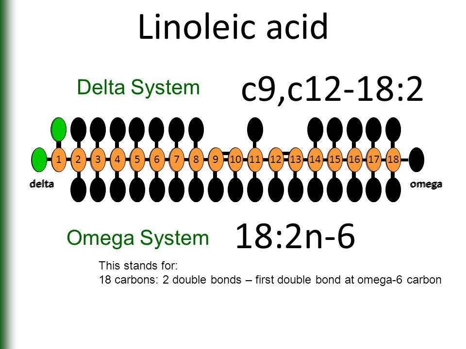 Linoleic acid 1817 161514131211109 8 7654 3 2 1 deltaomega 18:2n-6 Omega System c9,c12-18:2 Delta System 12 345678910 11 12131415 16 17 18 deltaomega This stands for: 18 carbons: 2 double bonds – first double bond at omega-6 carbon