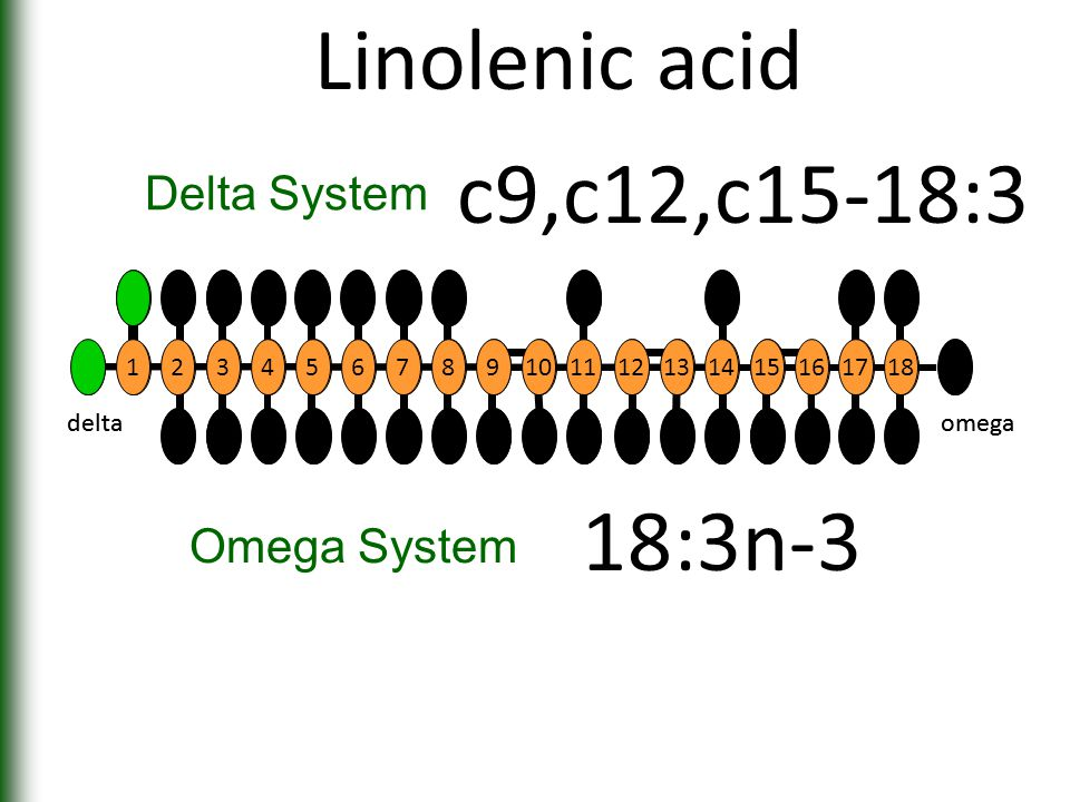 Linolenic acid 1817 161514131211109 8 7654 3 2 1 deltaomega 18:3n-3 Omega System c9,c12,c15-18:3 Delta System 12 345678910 11 12131415 16 17 18 deltaomega
