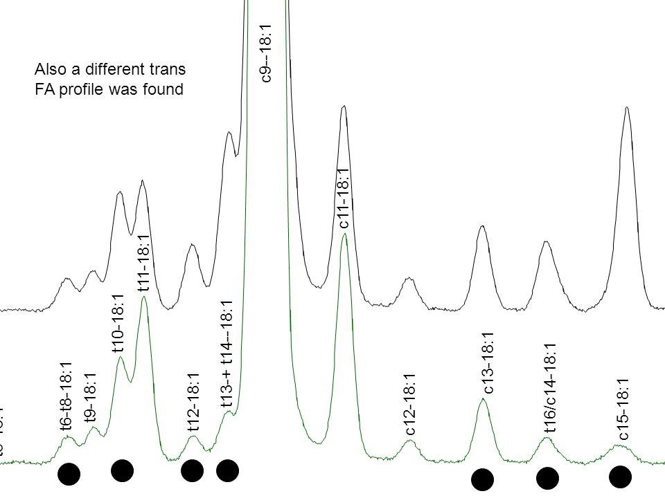 t5-18:1 t6-t8-18:1 t9-18:1 t10-18:1 t11-18:1 t12-18:1 t13-+ t14--18:1 c9--18:1 c11-18:1 c12-18:1 c13-18:1 t16/c14-18:1 c15-18:1 Also a different trans FA profile was found