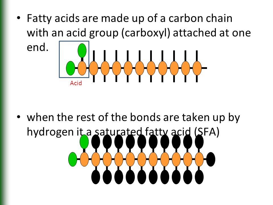 Fatty acids are made up of a carbon chain with an acid group (carboxyl) attached at one end. when the rest of the bonds are taken up by hydrogen it a