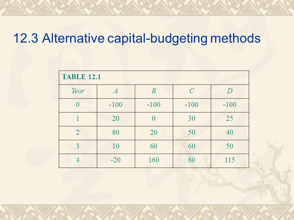 12.3Alternative capital-budgeting methods TABLE 12.1 YearABCD 0-100 12003025 280205040 31060 50 4-2016080115