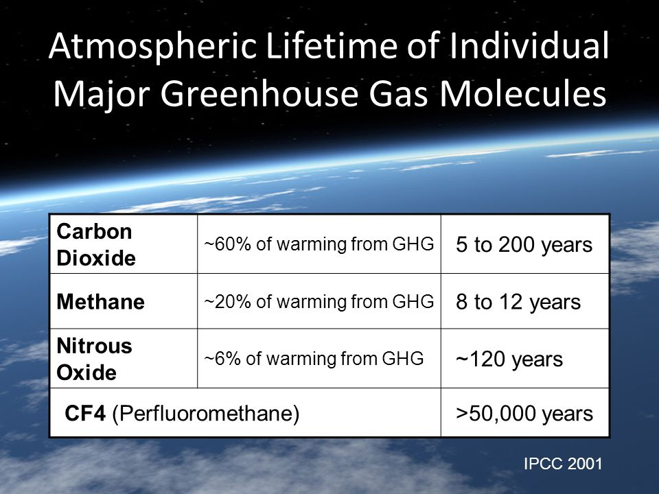 Atmospheric Lifetime of Individual Major Greenhouse Gas Molecules Carbon Dioxide ~60% of warming from GHG 5 to 200 years Methane ~20% of warming from GHG 8 to 12 years Nitrous Oxide ~6% of warming from GHG ~120 years CF4 (Perfluoromethane)>50,000 years IPCC 2001