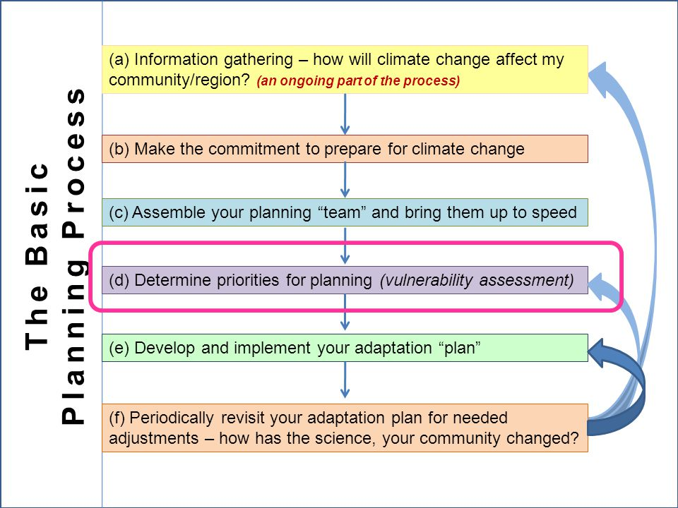 (d) Determine priorities for planning (vulnerability assessment) (b) Make the commitment to prepare for climate change (a) Information gathering – how will climate change affect my community/region.