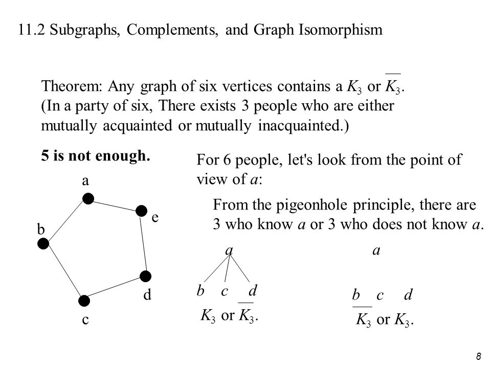 8 11.2 Subgraphs, Complements, and Graph Isomorphism Theorem: Any graph of six vertices contains a K 3 or K 3.