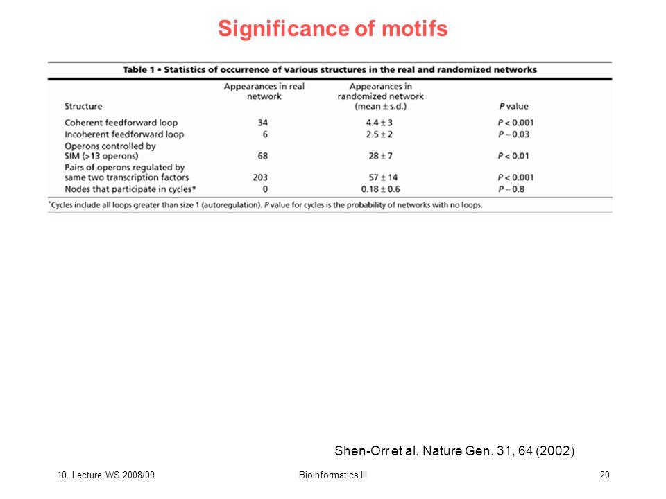 10. Lecture WS 2008/09Bioinformatics III20 Significance of motifs Shen-Orr et al.