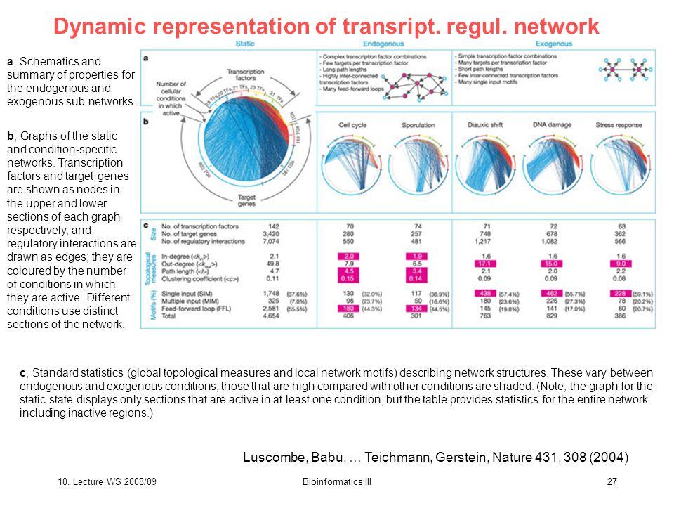 10. Lecture WS 2008/09Bioinformatics III27 Dynamic representation of transript.