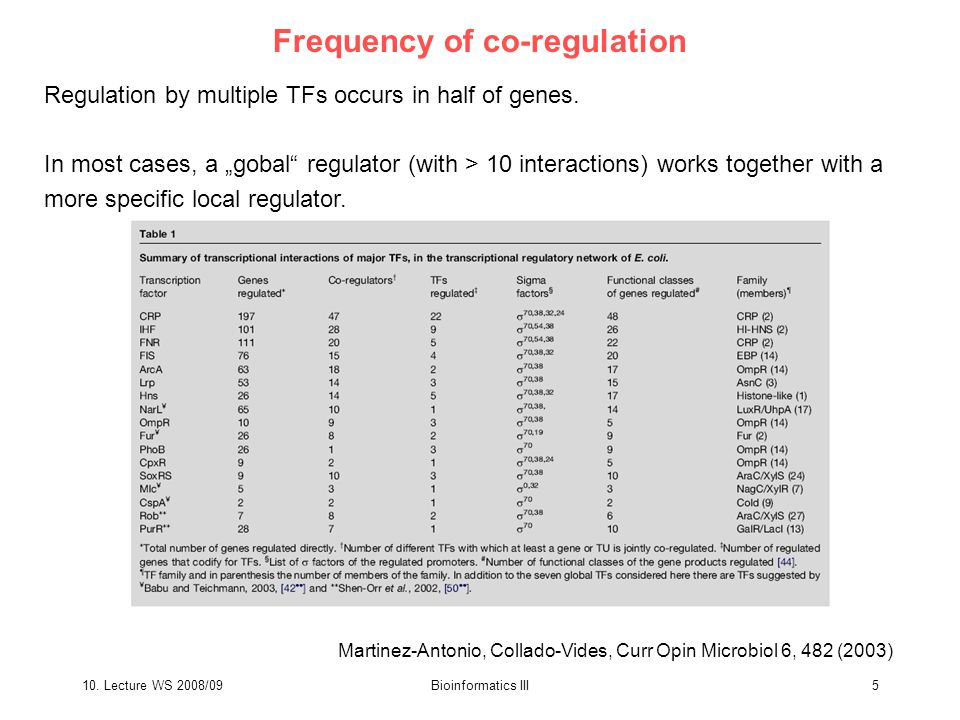 """10. Lecture WS 2008/09Bioinformatics III5 Frequency of co-regulation Regulation by multiple TFs occurs in half of genes. In most cases, a """"gobal"""" regu"""