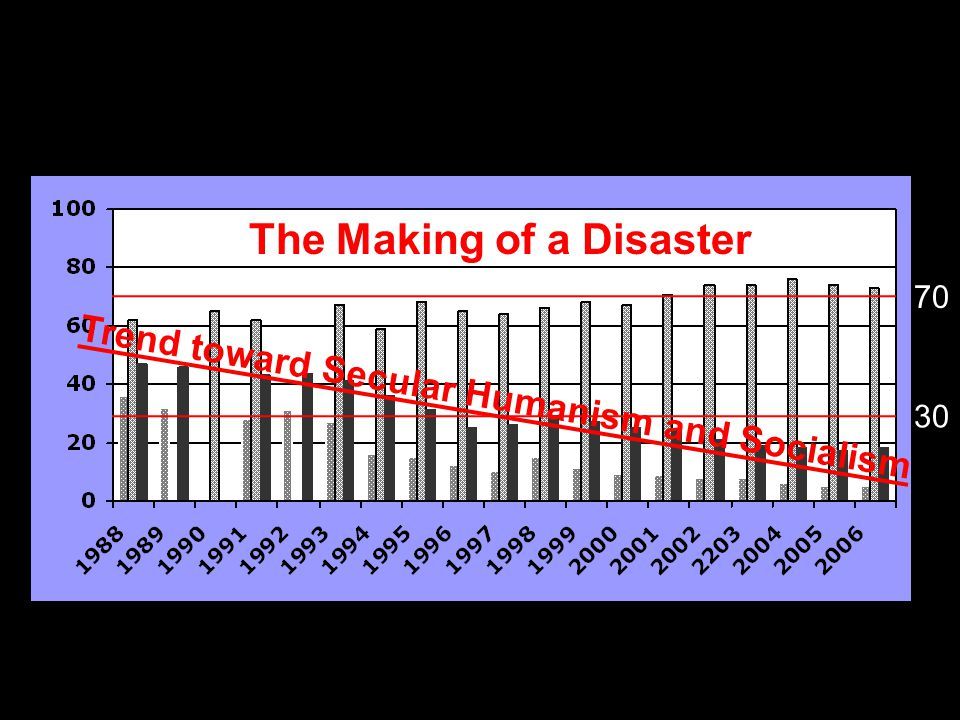 Trend toward Secular Humanism and Socialism 70 30 The Making of a Disaster