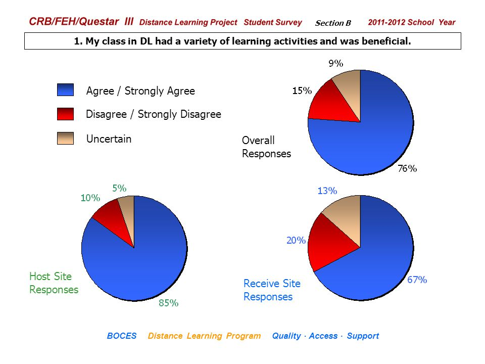 .. CRB/FEH/Questar III Distance Learning Project Student Survey 2009– 2010 School Year BOCES Distance Learning Program Quality Access Support 1. My cl
