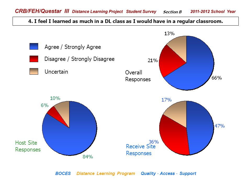 .. CRB/FEH/Questar III Distance Learning Project Student Survey 2009– 2010 School Year BOCES Distance Learning Program Quality Access Support 4. I fee