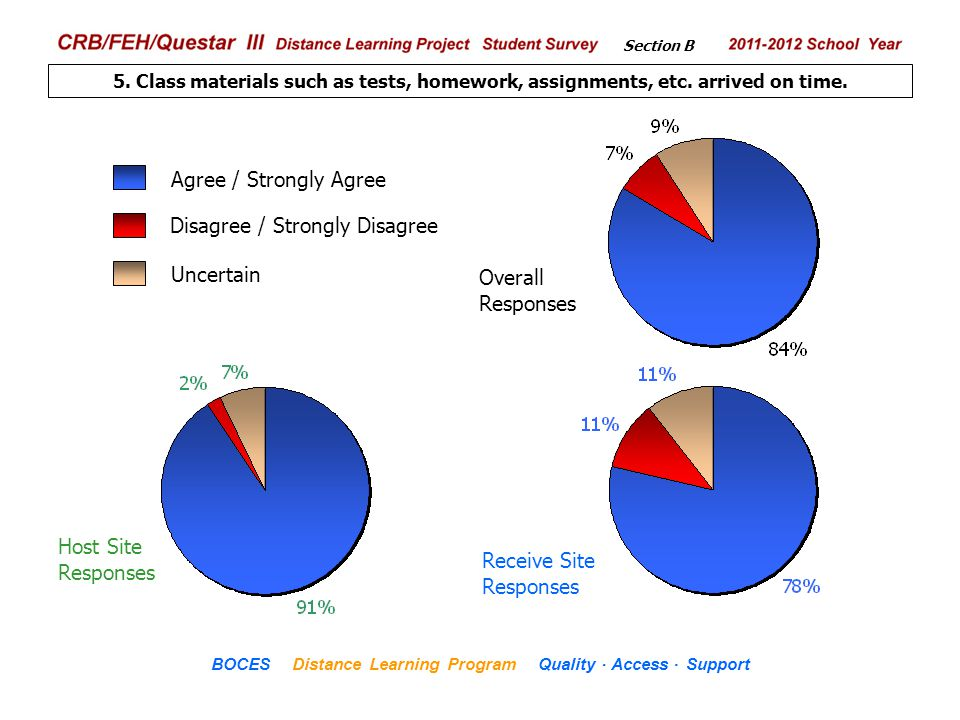 .. CRB/FEH/Questar III Distance Learning Project Student Survey 2009– 2010 School Year BOCES Distance Learning Program Quality Access Support 5. Class