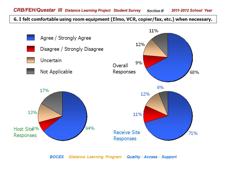 .. CRB/FEH/Questar III Distance Learning Project Student Survey 2009– 2010 School Year BOCES Distance Learning Program Quality Access Support Host Sit