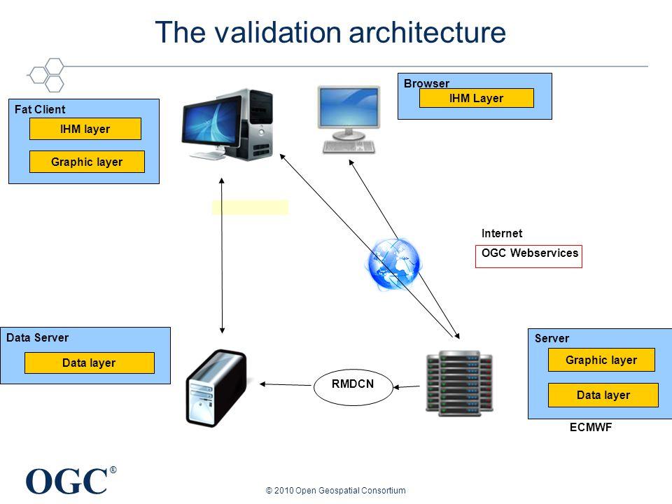 OGC ® © 2010 Open Geospatial Consortium The validation architecture ECMWF IHM layer Graphic layer Fat Client Data layer Data Server RMDCN Internet OGC Webservices IHM Layer Browser Graphic layer Data layer Server