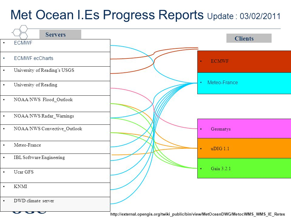 OGC ® Meteo-France ECMWF ECMWF ecCharts Clients Servers IBL Software Engineering University of Reading NOAA/NWS Radar_Warnings NOAA/NWS Flood_Outlook NOAA/NWS Convective_Outlook Meteo-France ECMWF Geomatys Ucar GFS uDIG 1.1 Gaia 3.2.1 KNMI University of Reading's USGS Met Ocean I.Es Progress Reports Update : 03/02/2011 http://external.opengis.org/twiki_public/bin/view/MetOceanDWG/MetocWMS_WMS_IE_Retex DWD climate server