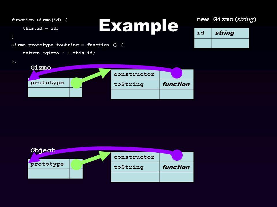 Example prototype id string function Gizmo(id) { this.id = id; } Gizmo.prototype.toString = function () { return
