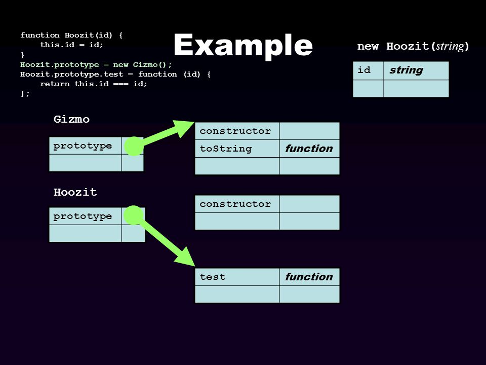 Example prototype function Hoozit(id) { this.id = id; } Hoozit.prototype = new Gizmo(); Hoozit.prototype.test = function (id) { return this.id === id;