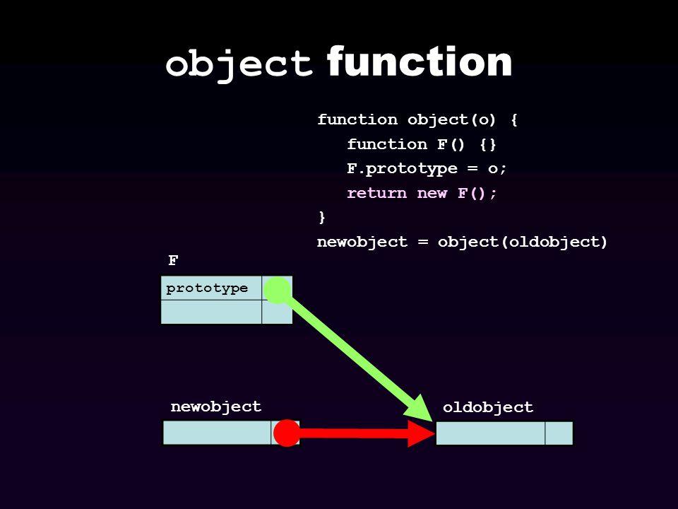 object function prototype F newobject function object(o) { function F() {} F.prototype = o; return new F(); } newobject = object(oldobject) oldobject