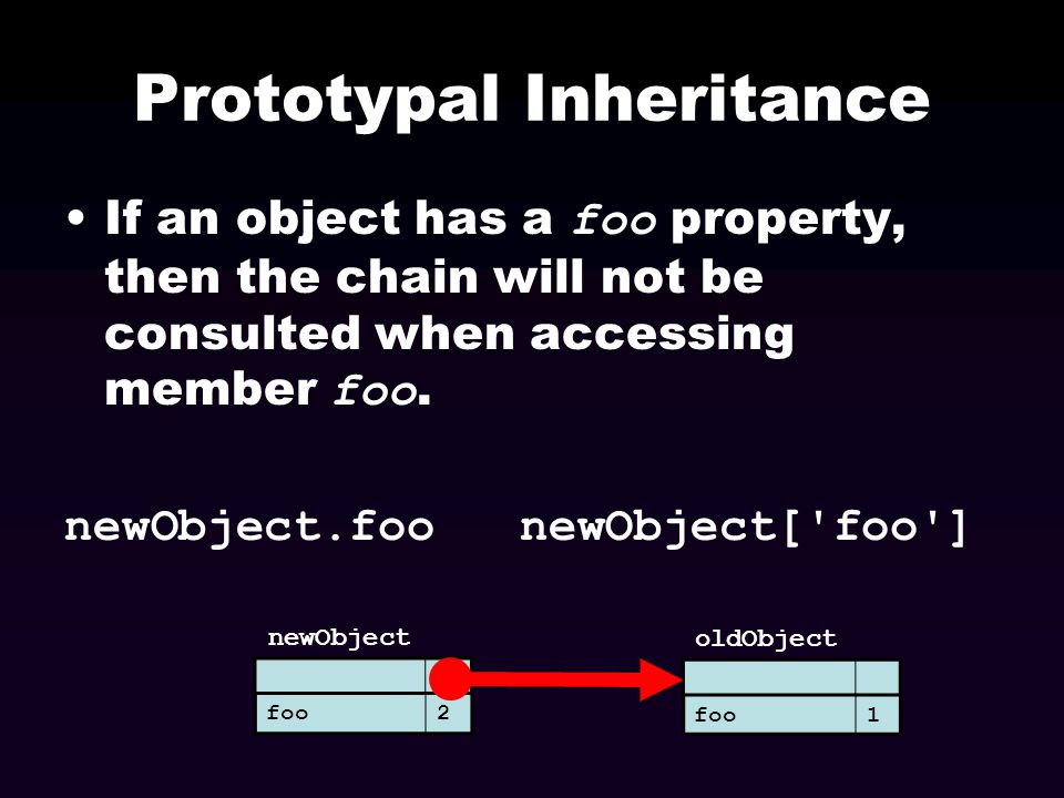 Prototypal Inheritance If access of a member of newObject fails, then search for the member in oldObject.