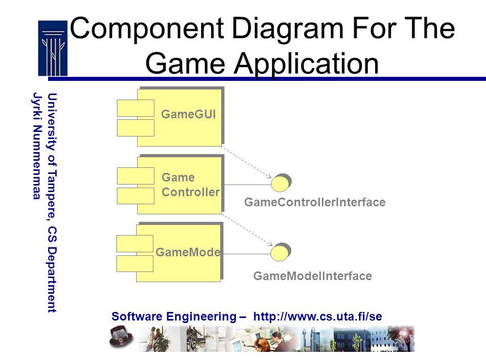 Software Engineering – http://www.cs.uta.fi/se University of Tampere, CS DepartmentJyrki Nummenmaa GameGUI Game Controller GameModel GameModelInterface GameControllerInterface Component Diagram For The Game Application