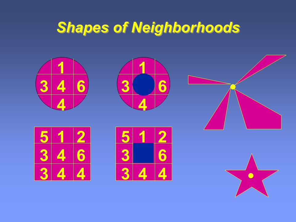 Shapes of Neighborhoods 4 1 4 36 1 4 36 4 1 4 36 52 34 4 1 4 36 52 34