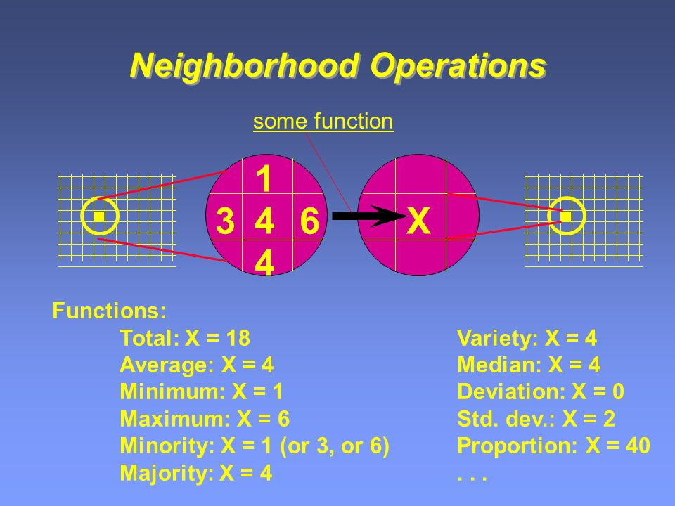 Neighborhood Operations 4 1 4 36X some function Functions: Total: X = 18Variety: X = 4 Average: X = 4Median: X = 4 Minimum: X = 1Deviation: X = 0 Maximum: X = 6Std.