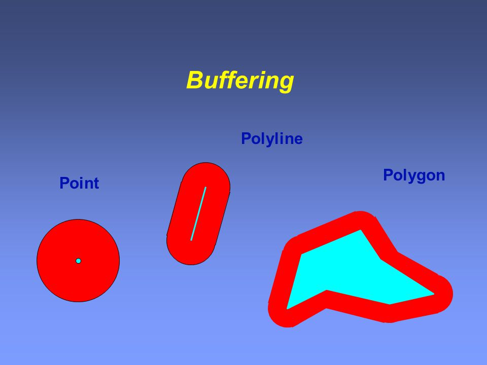 Buffering Point Polyline Polygon