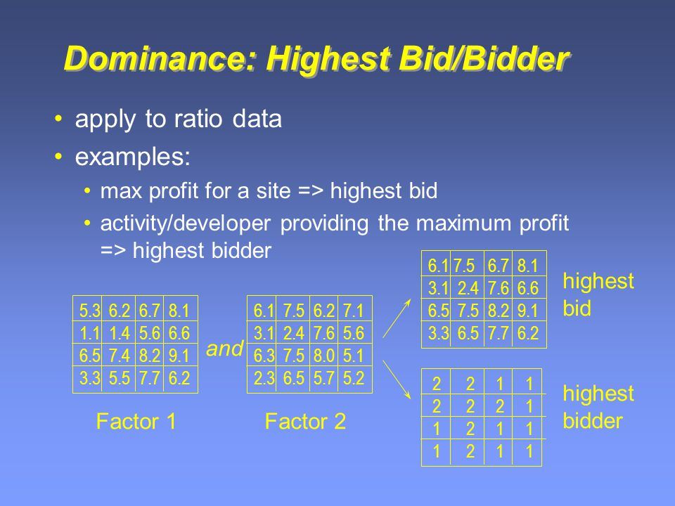 Dominance: Highest Bid/Bidder apply to ratio data examples: max profit for a site => highest bid activity/developer providing the maximum profit => highest bidder 5.3 6.2 6.7 8.1 1.1 1.4 5.6 6.6 6.5 7.4 8.2 9.1 3.3 5.5 7.7 6.2 6.1 7.5 6.2 7.1 3.1 2.4 7.6 5.6 6.3 7.5 8.0 5.1 2.3 6.5 5.7 5.2 Factor 1Factor 2 6.1 7.5 6.7 8.1 3.1 2.4 7.6 6.6 6.5 7.5 8.2 9.1 3.3 6.5 7.7 6.2 2 2 1 1 2 2 2 1 1 2 1 1 and highest bid highest bidder